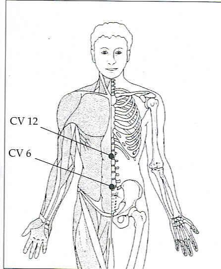 front-view-abdomen-pressure-pts
