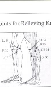 inside and outside of knee points